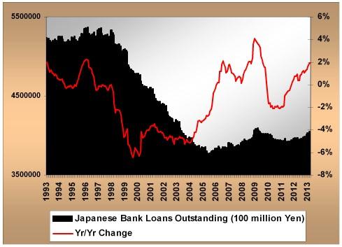 japanesebankloans