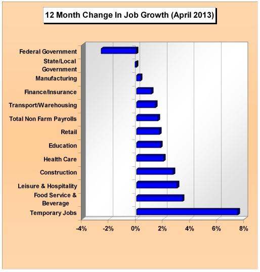employment2013