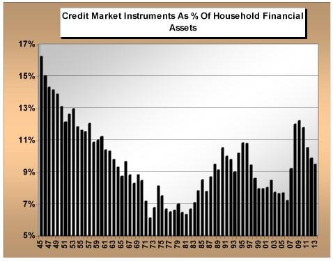householdbonds