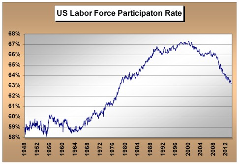 laborforceparticipation